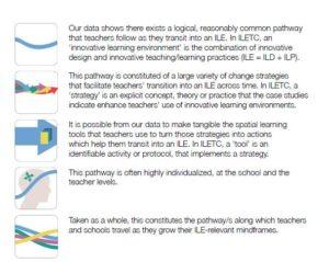 ILETC Teacher Transition pathway -
